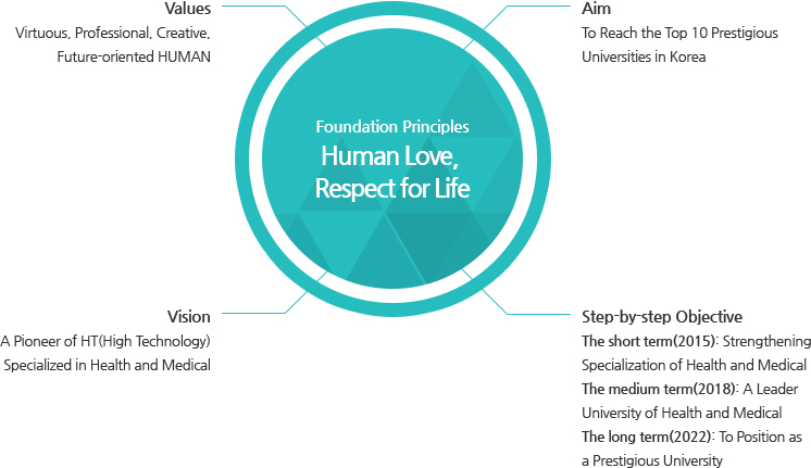 [Foundation Principles Human Love, Respect for Life]Values: Virtuous, Professional, Creative, Future-oriented HUMAN. Aim: To Reach the Top 10 Prestigious Universities in Korea. Vision : A Pioneer of HT(High Technology) Specialized in Health and Medical. Step-by-step Objective : The short term(2015): Strengthening Specialization of Health and Medical, The medium term(2018) : A Leader University of Health and Medical, The long term(2022) : To Position as a Prestigious University